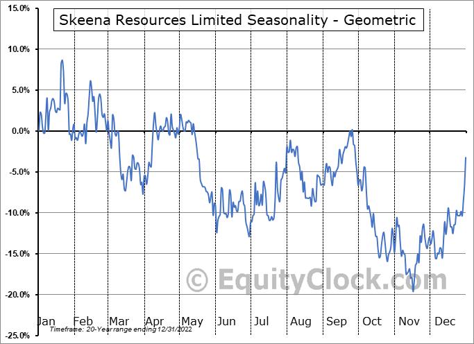 Skeena Resources Limited (TSE:SKE.TO) Seasonality