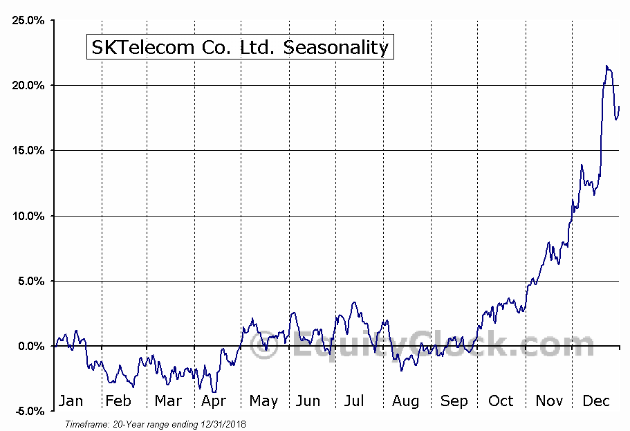 SKTelecom Co. Ltd. (NYSE:SKM) Seasonal Chart