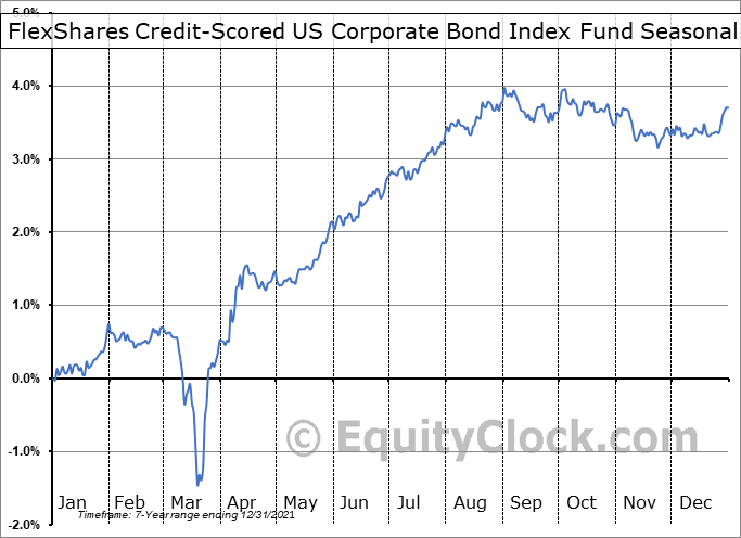 FlexShares Credit-Scored US Corporate Bond Index Fund (NASD:SKOR) Seasonality