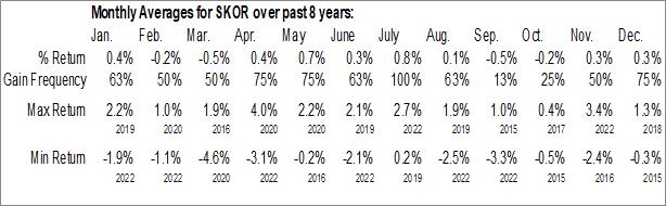 Monthly Seasonal FlexShares Credit-Scored US Corporate Bond Index Fund (NASD:SKOR)