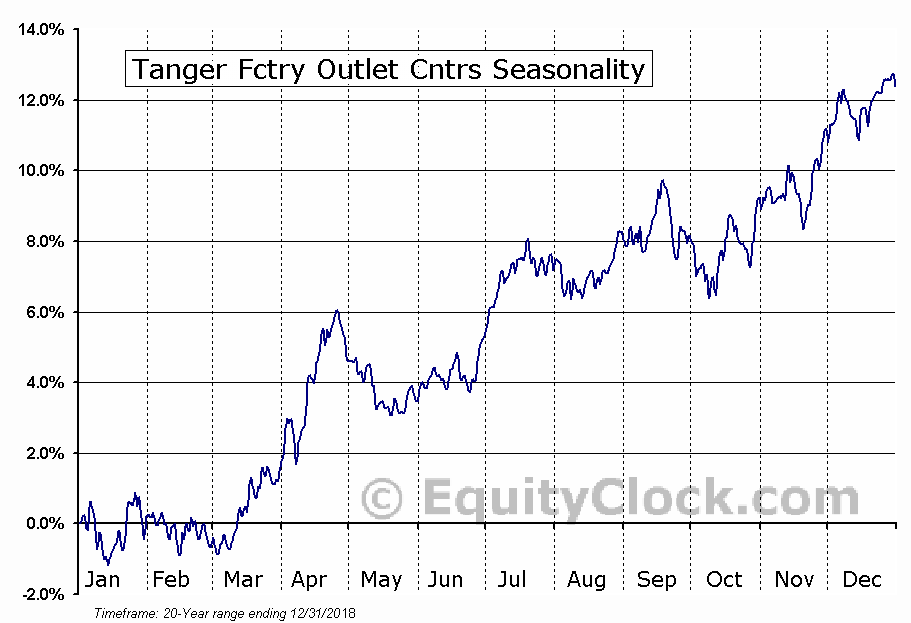Tanger Fctry Outlet Cntrs (NYSE:SKT) Seasonal Chart