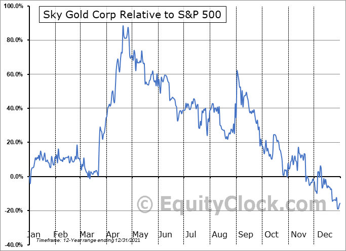 SKYG.V Relative to the S&P 500