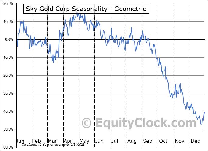 Sky Gold Corp (TSXV:SKYG.V) Seasonality