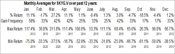 Monthly Seasonal Sky Gold Corp (TSXV:SKYG.V)