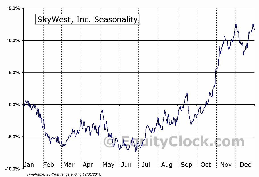 SkyWest, Inc. (NASD:SKYW) Seasonal Chart