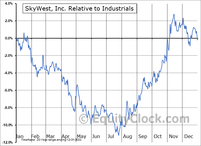 SKYW Relative to the Sector