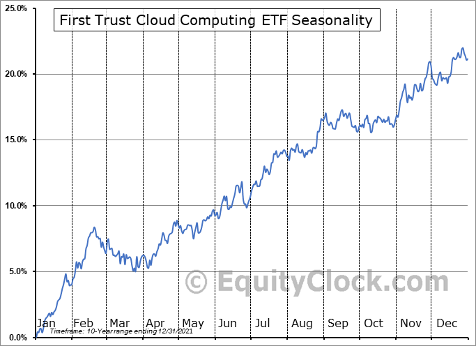 First Trust Cloud Computing ETF (NASD:SKYY) Seasonal Chart