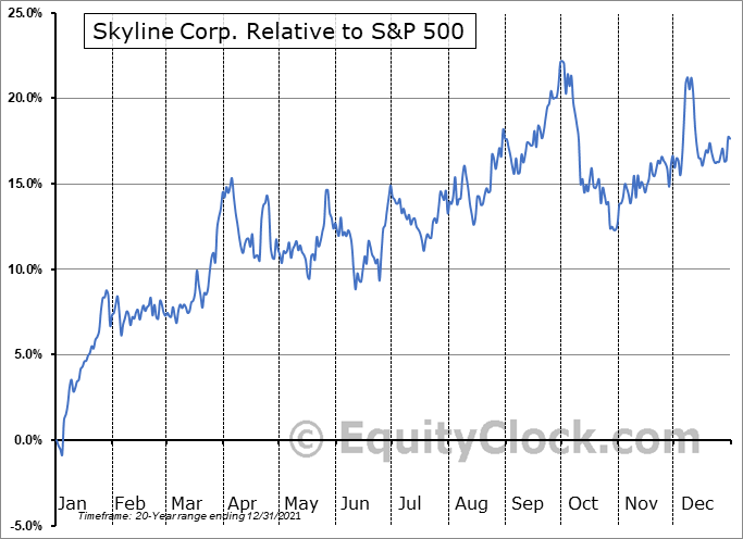 SKY Relative to the S&P 500