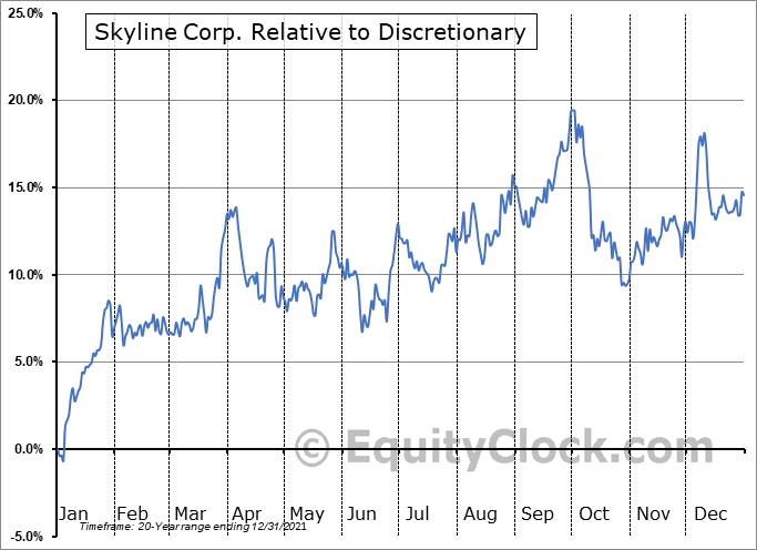 SKY Relative to the Sector