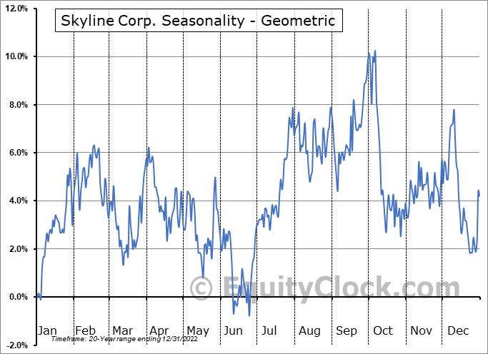 Skyline Corp. (NYSE:SKY) Seasonality