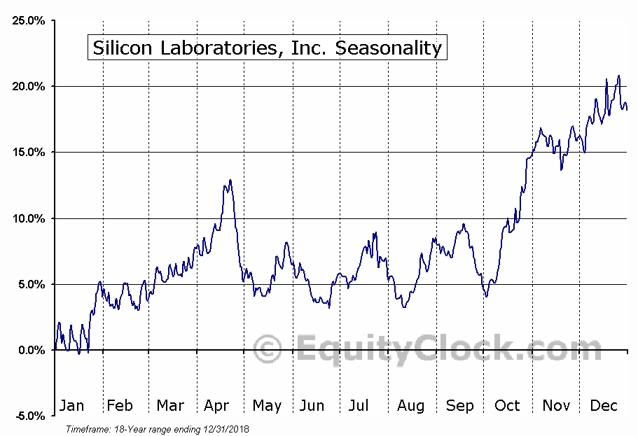 Silicon Laboratories, Inc. (NASD:SLAB) Seasonal Chart