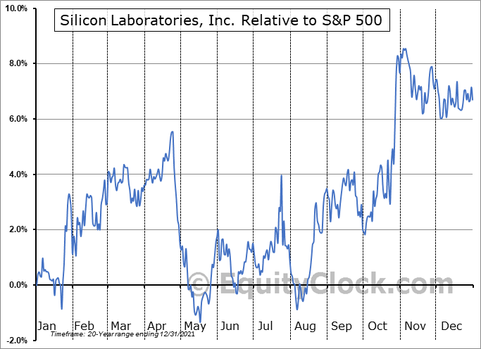 SLAB Relative to the S&P 500