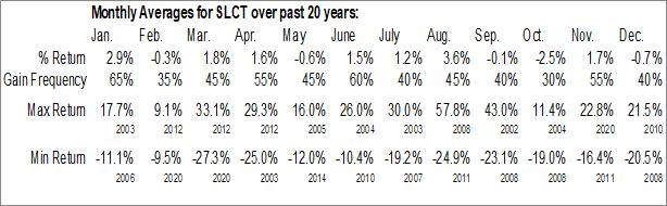Monthly Seasonal Select Bancorp, Inc. (NASD:SLCT)