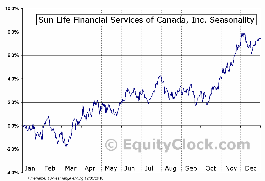 Sun Life Financial Services of Canada, Inc. (TSE:SLF.TO) Seasonal Chart