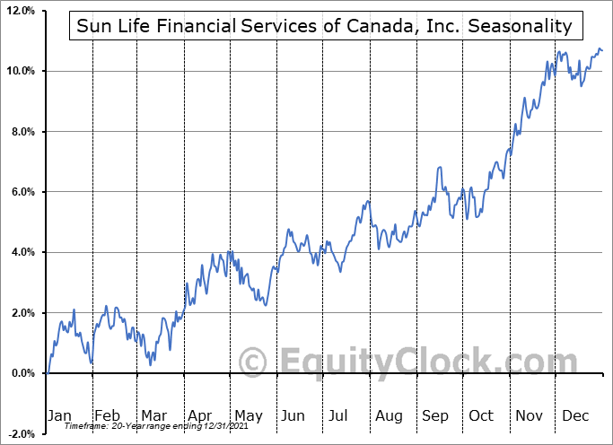 Sun Life Financial Services of Canada, Inc. (TSE:SLF.TO) Seasonality