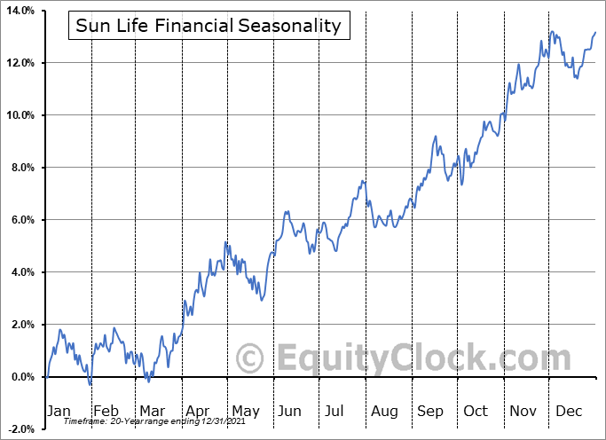 Sun Life Financial Inc. Seasonal Chart