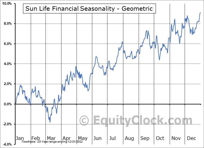 Sun Life Financial (NYSE:SLF) Seasonality