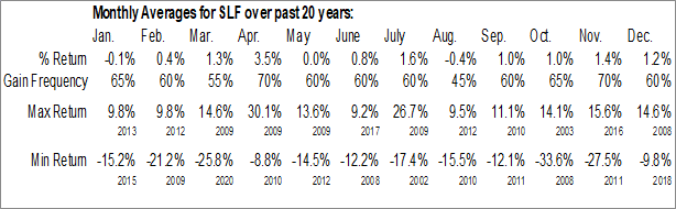 Monthly Seasonal Sun Life Financial (NYSE:SLF)