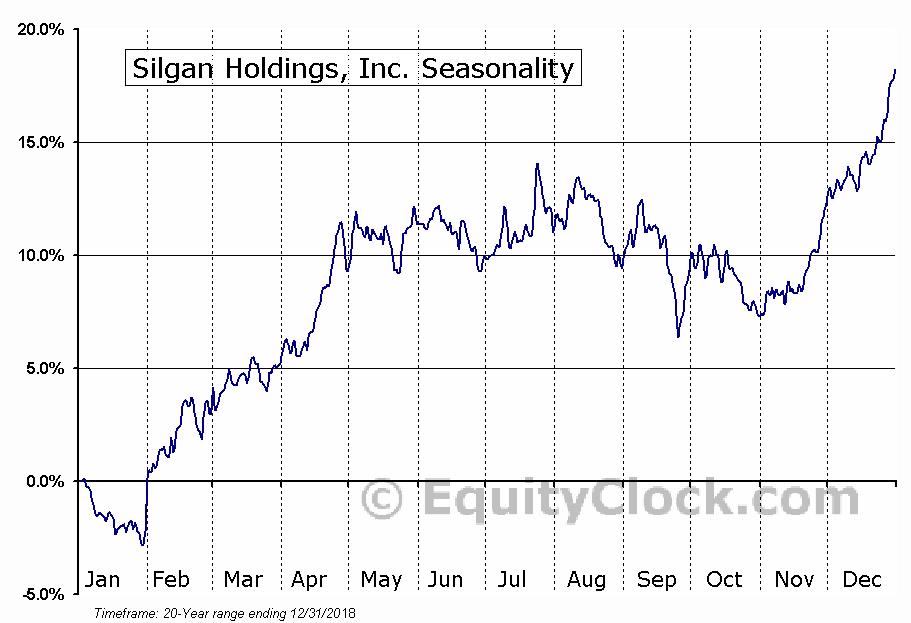 Silgan Holdings, Inc. (NASD:SLGN) Seasonal Chart