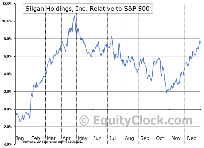 SLGN Relative to the S&P 500