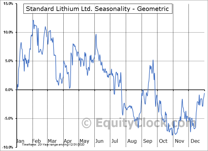 Standard Lithium Ltd. (TSXV:SLL.V) Seasonality