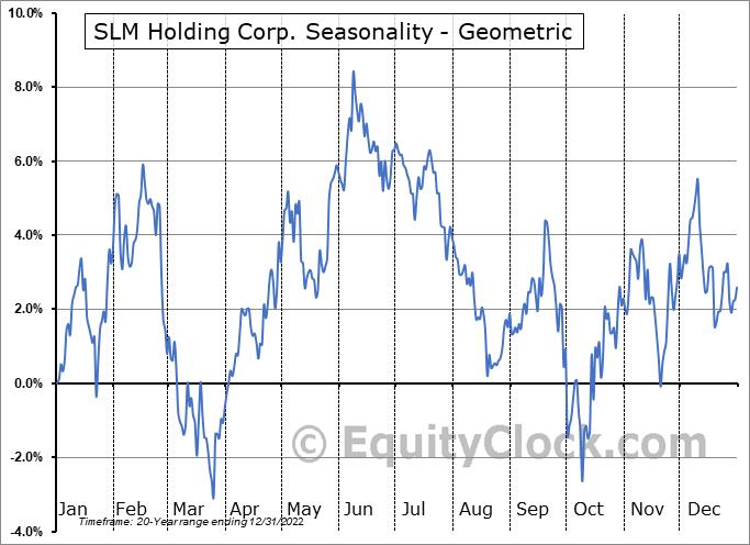 SLM Holding Corp. (NASD:SLM) Seasonality
