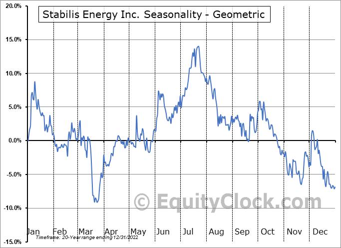 Stabilis Energy Inc. (OTCMKT:SLNG) Seasonality