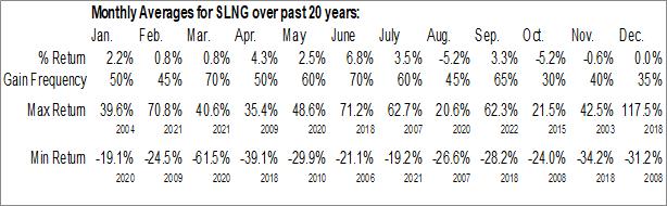 Monthly Seasonal Stabilis Energy Inc. (OTCMKT:SLNG)