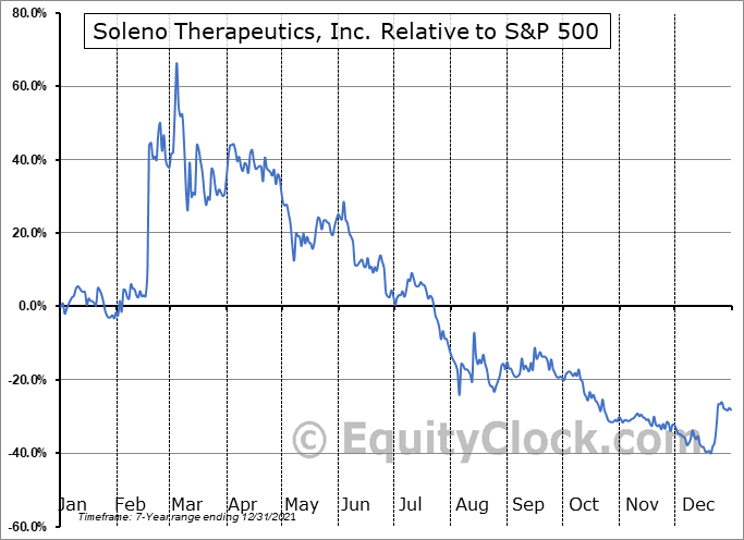 SLNO Relative to the S&P 500