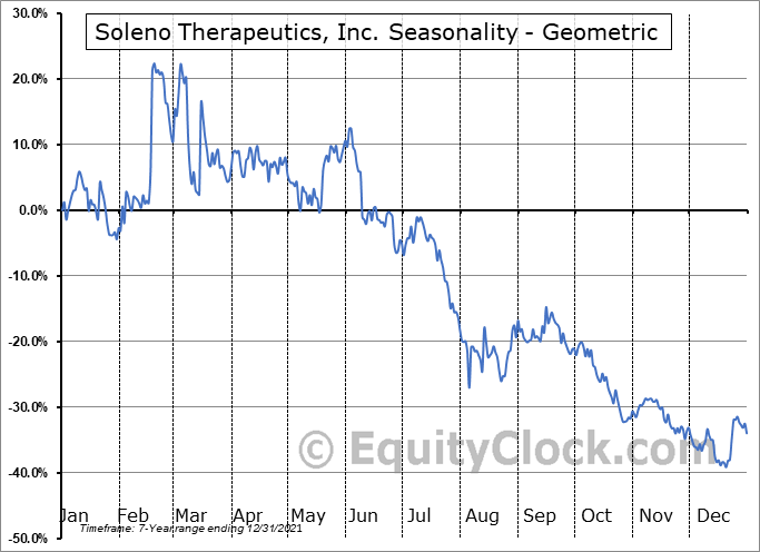 Soleno Therapeutics, Inc. (NASD:SLNO) Seasonality