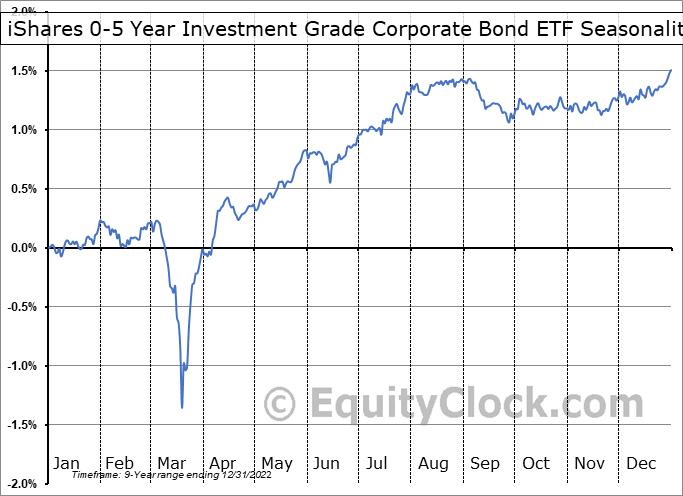 iShares 0-5 Year Investment Grade Corporate Bond ETF (NASD:SLQD) Seasonality