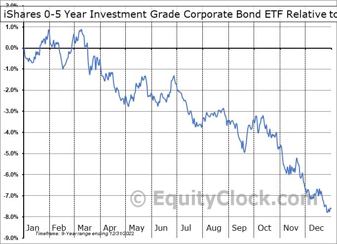 SLQD Relative to the S&P 500