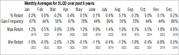 Monthly Seasonal iShares 0-5 Year Investment Grade Corporate Bond ETF (NASD:SLQD)