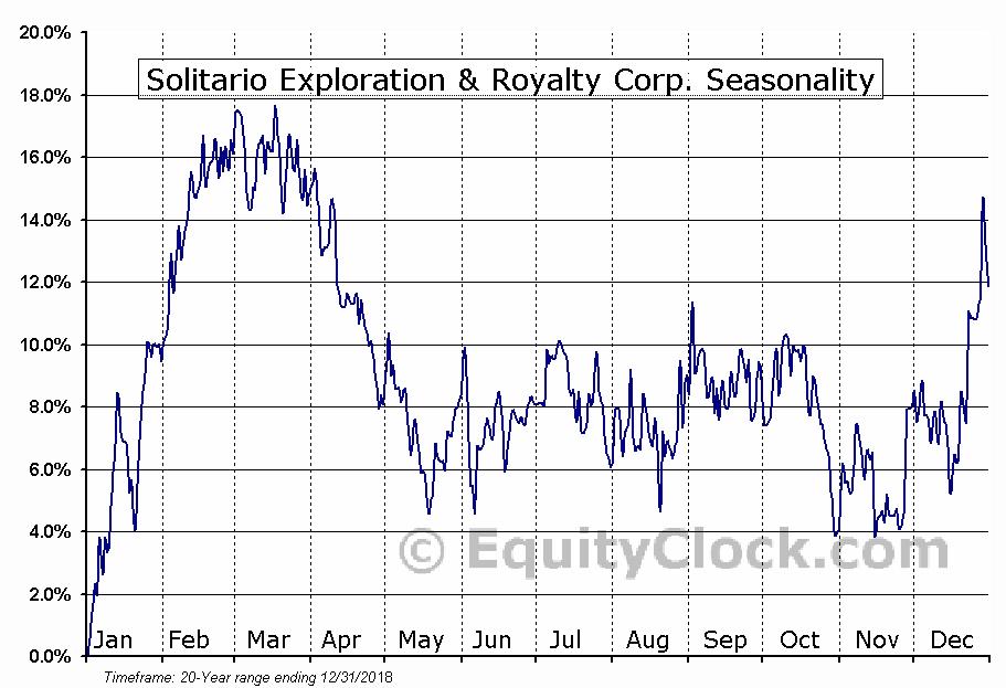 Solitario Exploration & Royalty (TSE:SLR) Seasonal Chart