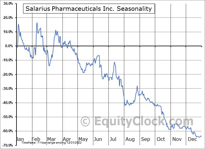 Salarius Pharmaceuticals Inc. (NASD:SLRX) Seasonality