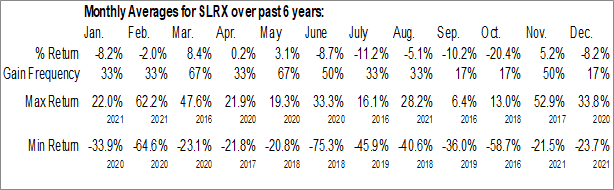 Monthly Seasonal Salarius Pharmaceuticals Inc. (NASD:SLRX)