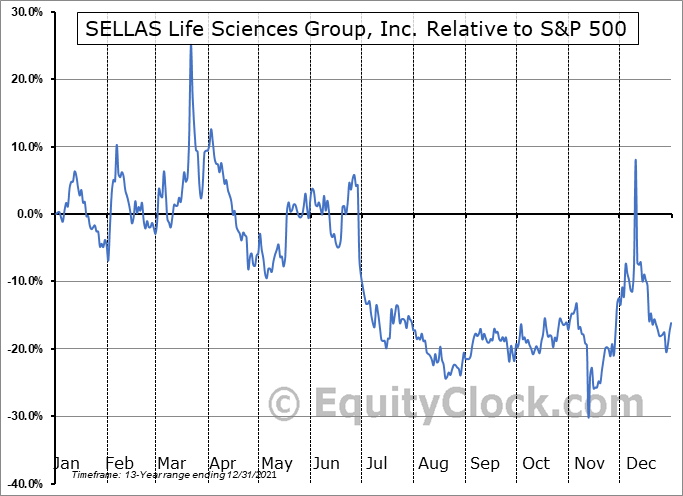 SLS Relative to the S&P 500