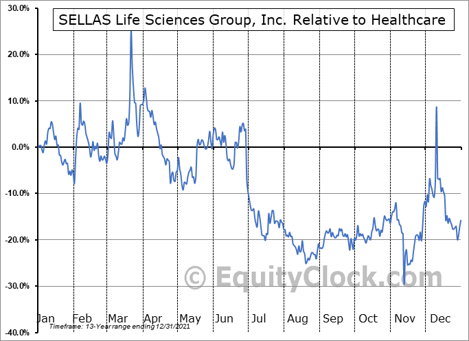 SLS Relative to the Sector