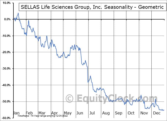 SELLAS Life Sciences Group, Inc. (NASD:SLS) Seasonality