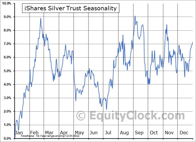 iShares Silver Trust (NYSE:SLV) Seasonal Chart