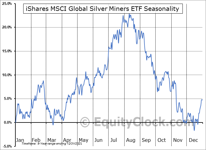 iShares MSCI Global Silver Miners ETF (AMEX:SLVP) Seasonality