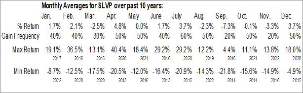 Monthly Seasonal iShares MSCI Global Silver Miners ETF (AMEX:SLVP)