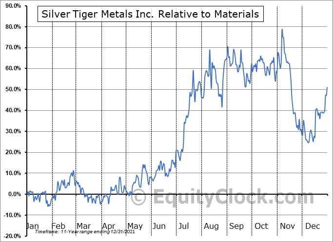SLVR.V Relative to the Sector