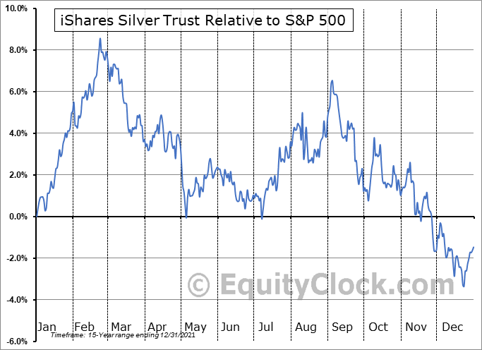 SLV Relative to the S&P 500