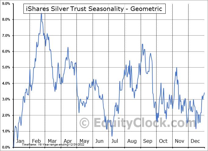 iShares Silver Trust (NYSE:SLV) Seasonality