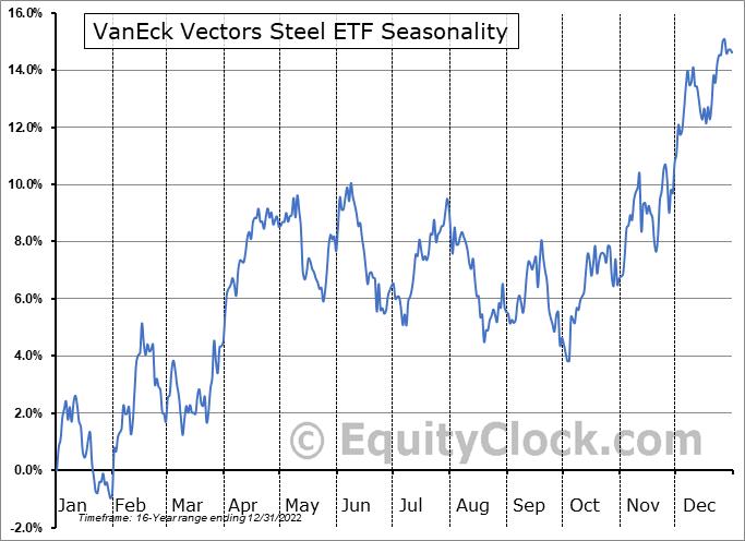 VanEck Vectors Steel ETF (NYSE:SLX) Seasonal Chart