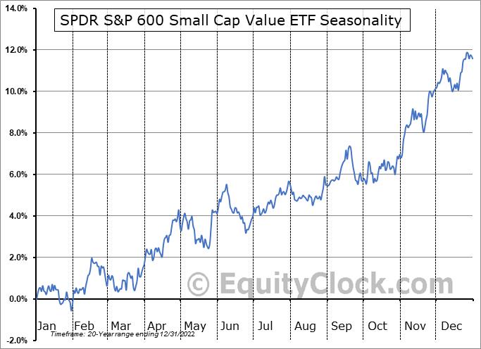 SPDR S&P 600 Small Cap Value ETF (NYSE:SLYV) Seasonality