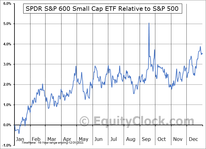 SLY Relative to the S&P 500