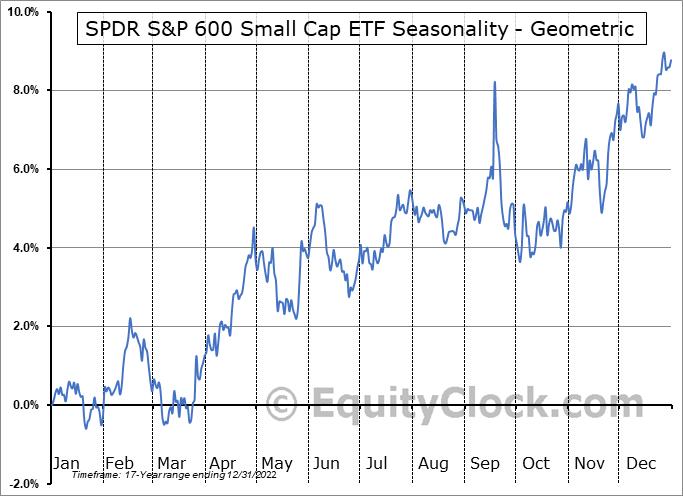 SPDR S&P 600 Small Cap ETF (NYSE:SLY) Seasonality