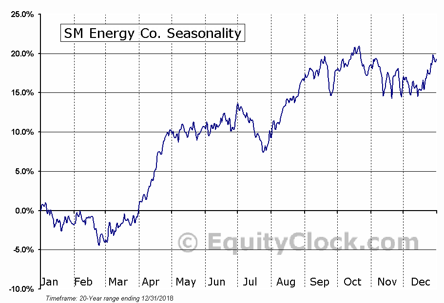 SM Energy Co. (NYSE:SM) Seasonal Chart